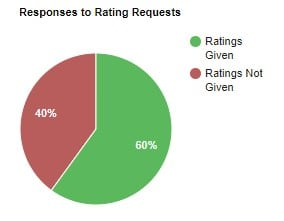 How do you ask customers for Google reviews that get results?