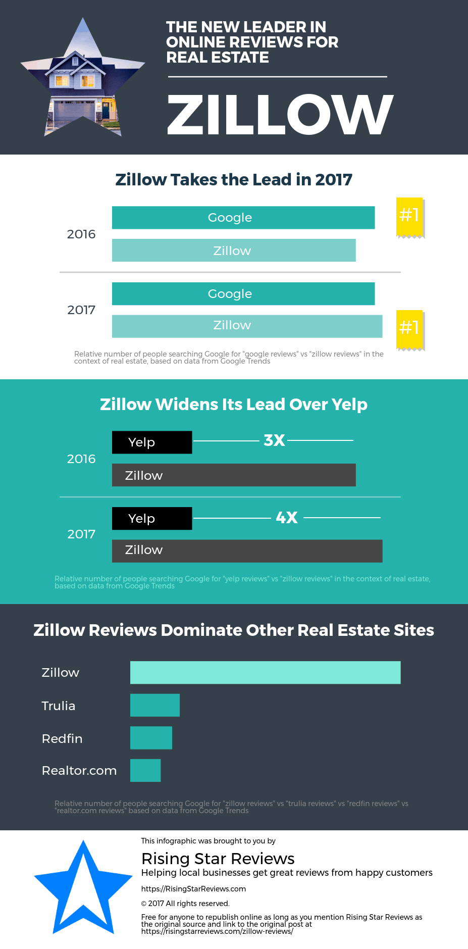 Infographic - Zillow Reviews Lead Real Estate Industry